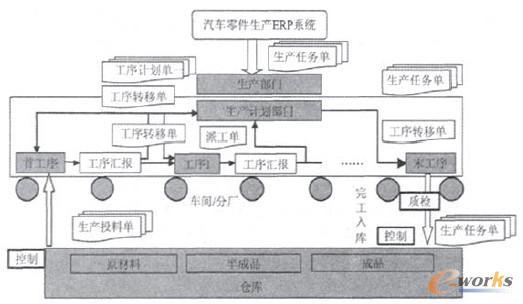 设计制造步骤流程图
