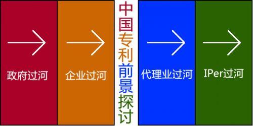 中国专利前景探讨