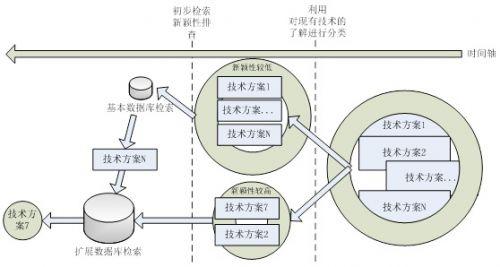 IT企业专利工程师之三——计算机技术领域专利挖掘刍议 (原创)