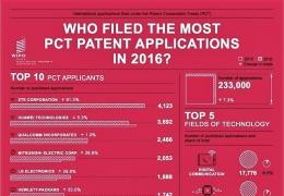 国际专利申请数量最新排名:中兴、华为夺得一二位