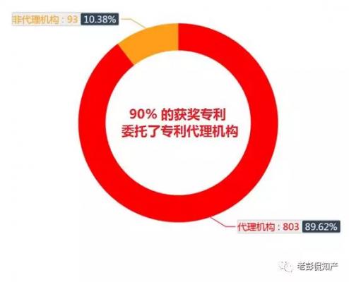 第十九屆中國專利獎代理機構分析【附各單位獲獎專利清單】 ...