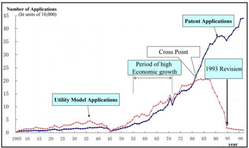 """日本的實用新型專利是如何""""消失""""的"""