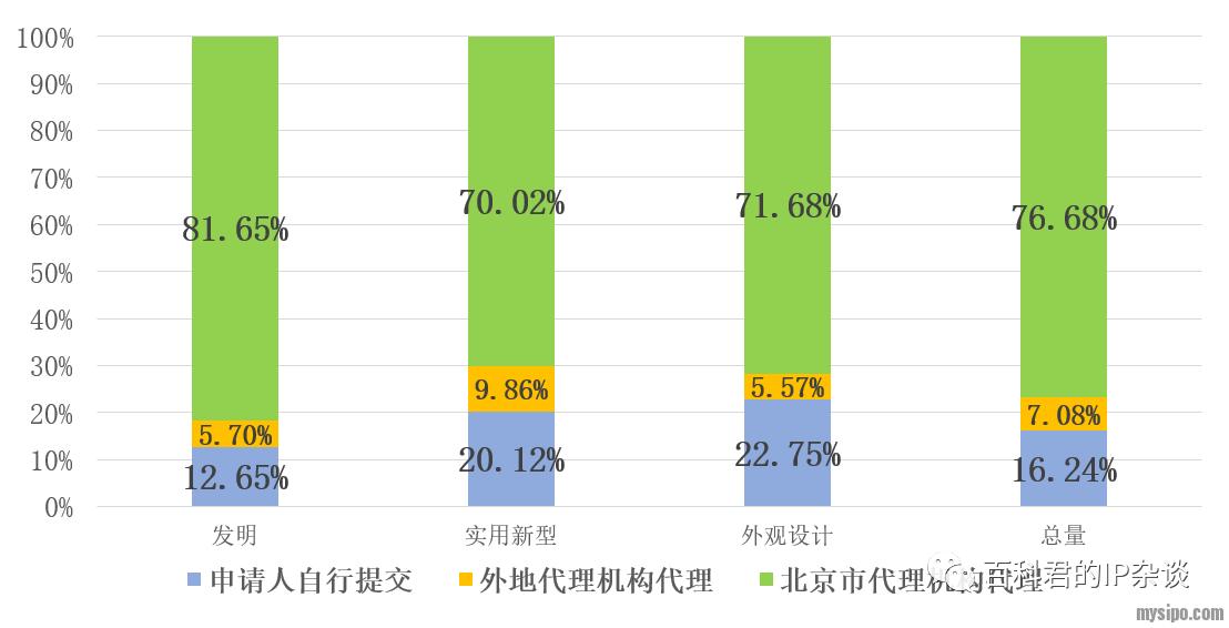 北京地区专利申请代理情况分布.png