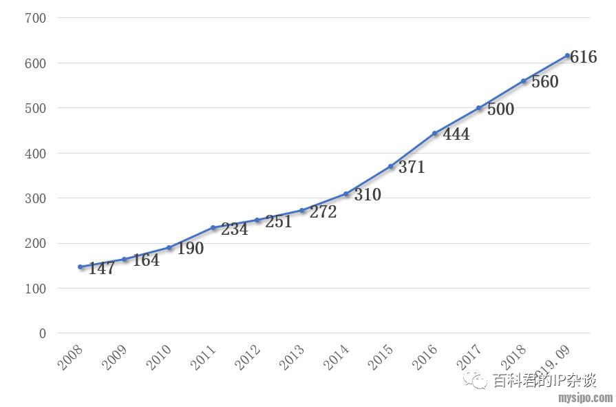 北京专利代理机构数量年度分布.png