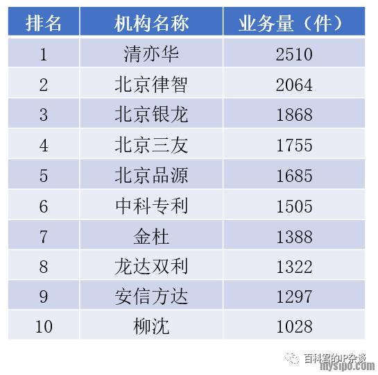 """北京专利代理机构中""""内外""""专利申请业务排名.png"""