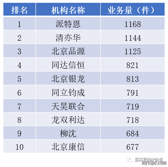 北京专利代理机构中PCT专利申请业务排名.png