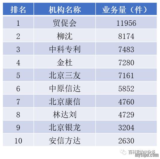 """北京专利代理机构中""""外内""""专利申请业务排名.png"""