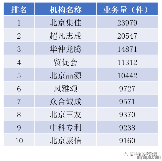 北京专利代理机构中发明专利申请业务排名.png