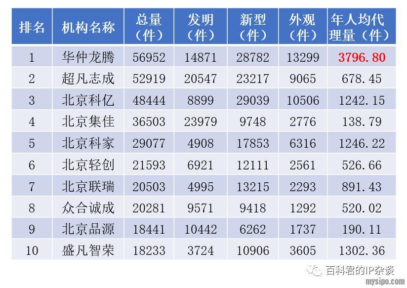 北京专利代理所2018年专利代理总量排名.jpg