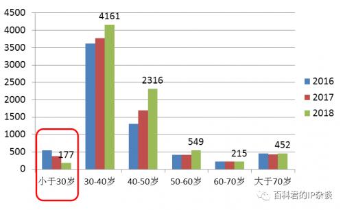 近三年北京执业专利代理师年龄分布.png