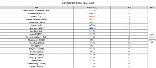 近十年知識產權使用費出口(Exports)額.png