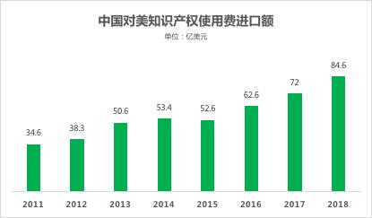 中國對美知識產權使用費進口額.png