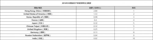 2016年中國知識產權使用費出口數據.png
