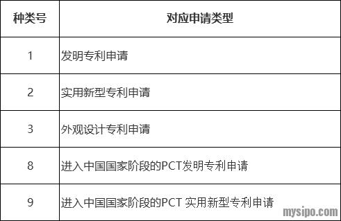 对应申请类型.png