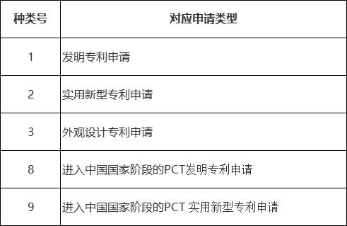 對應申請類型.png