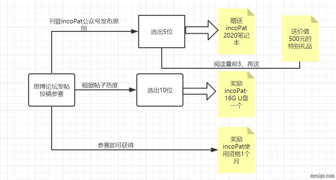 incoPat评选流程.png